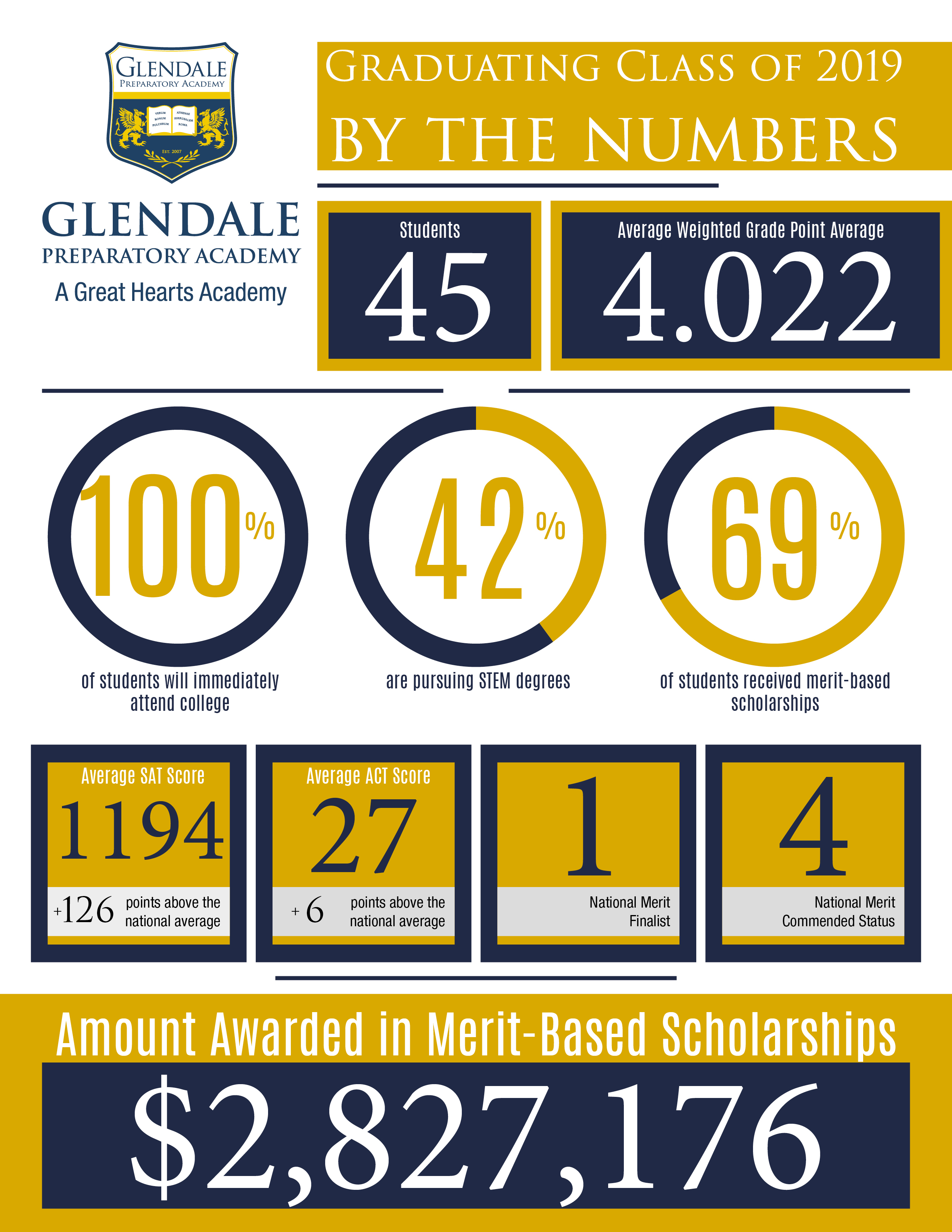 Glendale Prep earned nearly 3 million dollars in scholarships
